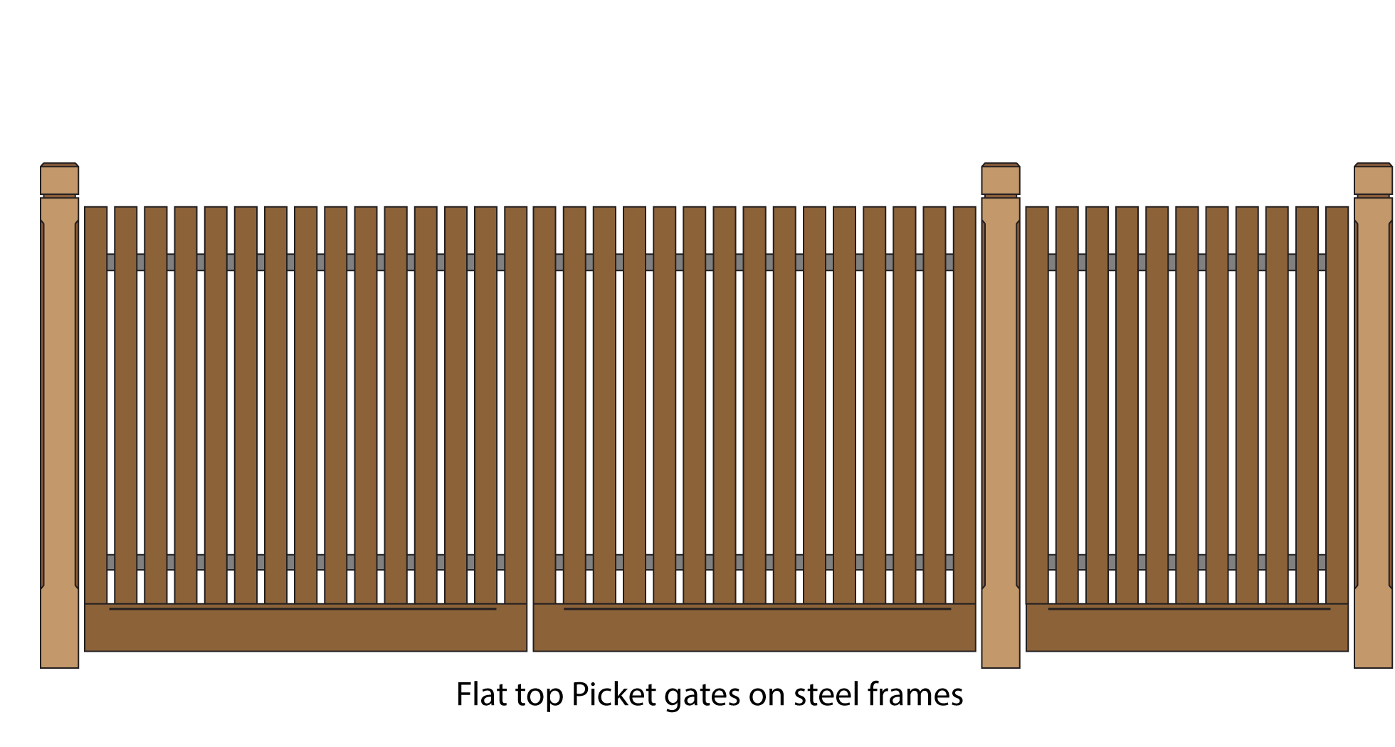 Flat top pickets on steel framed gates